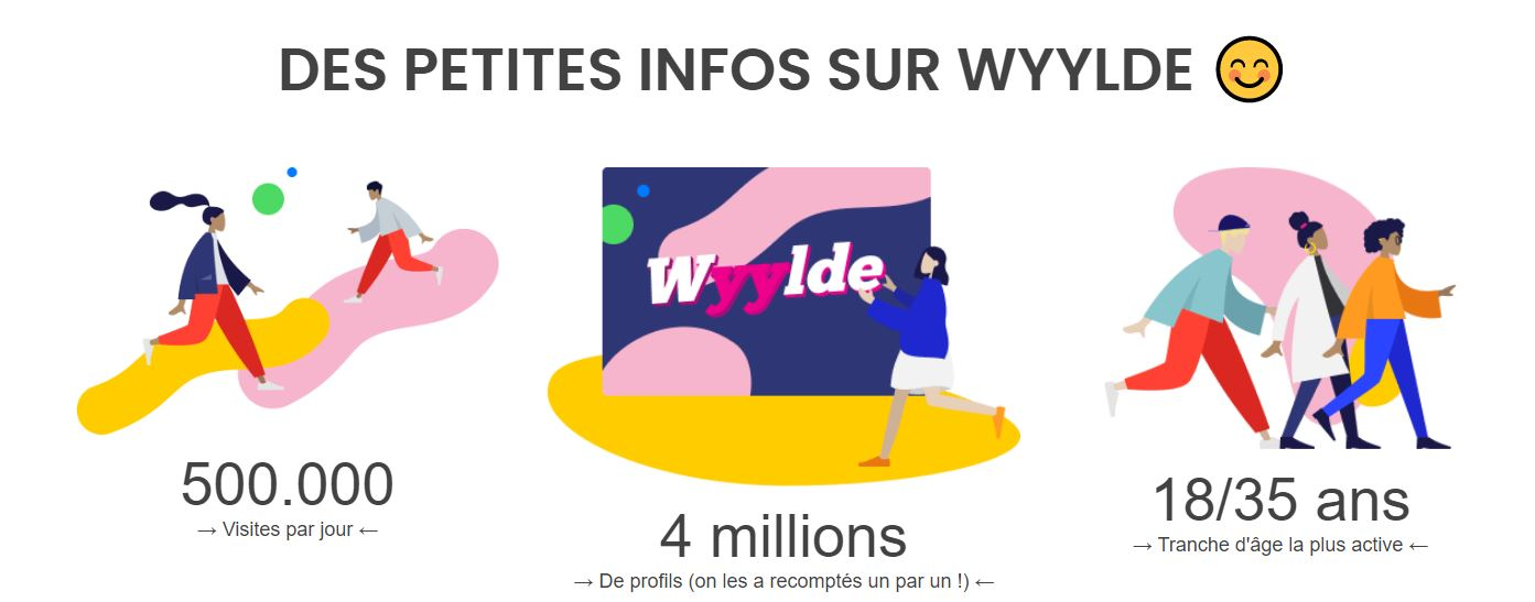 statistiques wyylde